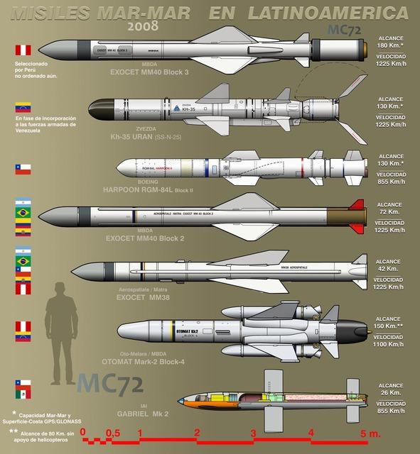 Một số loại tên lửa hành trình chống hạm