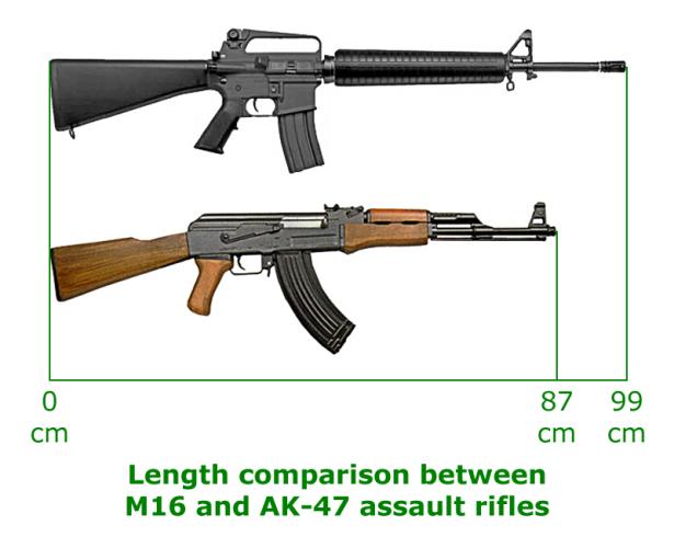 Nòng súng của M-16 dài khiến cho việc di chuyển tròn không gian hẹp gặp nhiều khó khăn