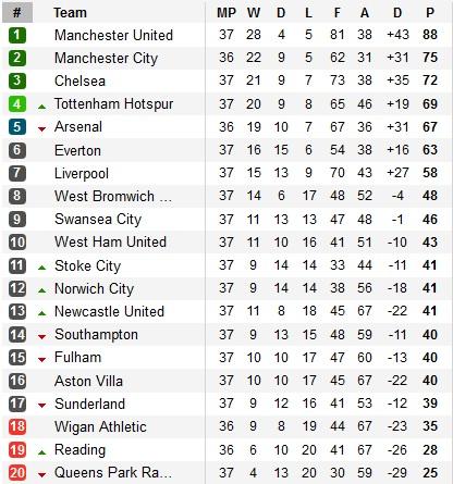 Man United 2-1 Swansea: Rực đỏ Old Trafford