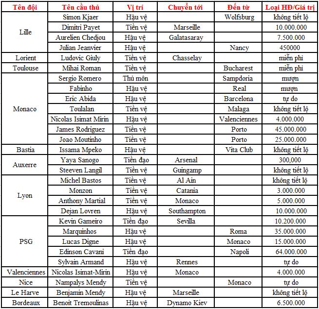 Cập nhật những hợp đồng mới nhất mùa Hè 2013