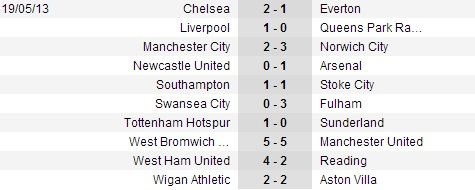 Tổng hợp vòng 38 Premier League: London 2 cười 1 khóc