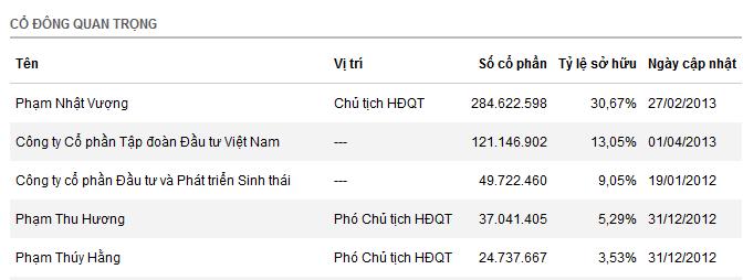 Bảng một số cổ đông quan trọng và tỷ lệ cổ phiếu nắm giữ của các thành viên VIC