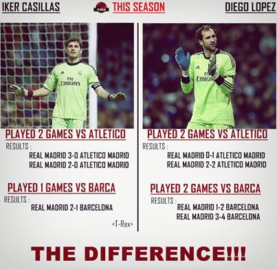 Sự khác biệt giữa Real dùng Casillas và dùng Diego Lopez
