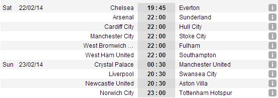 Lịch thi đấu vòng 27 Premier League