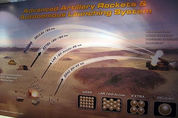 Phạm vi tác chiến của từng loại đạn rocket khác nhau của hệ thống Lynx.
