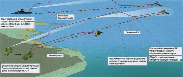 Quỹ đạo và phương pháp dẫn của tên lửa