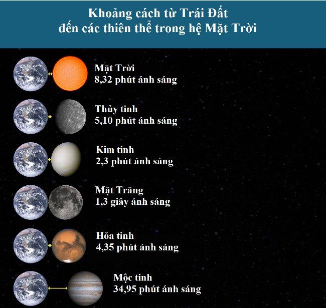 Nguyên nhân nào khiến năm ánh sáng được dùng để đo khoảng cách siêu khủng trong vũ trụ? - Ảnh 4.