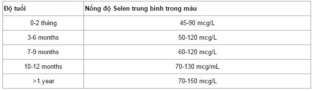 Selen - nguyên tố hiếm giúp ngăn ngừa ung thư: Có trong nhiều thực phẩm của người Việt - Ảnh 1.
