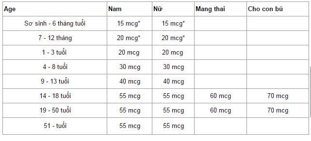 Selen - nguyên tố hiếm giúp ngăn ngừa ung thư: Có trong nhiều thực phẩm của người Việt - Ảnh 4.