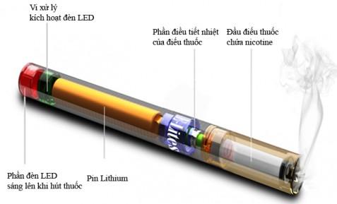 Điều gì xảy ra trong cơ thể sau khi bạn hút thuốc lá điện tử? - Ảnh 1.