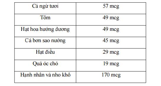 Selen - nguyên tố hiếm giúp ngăn ngừa ung thư: Có trong nhiều thực phẩm của người Việt - Ảnh 5.