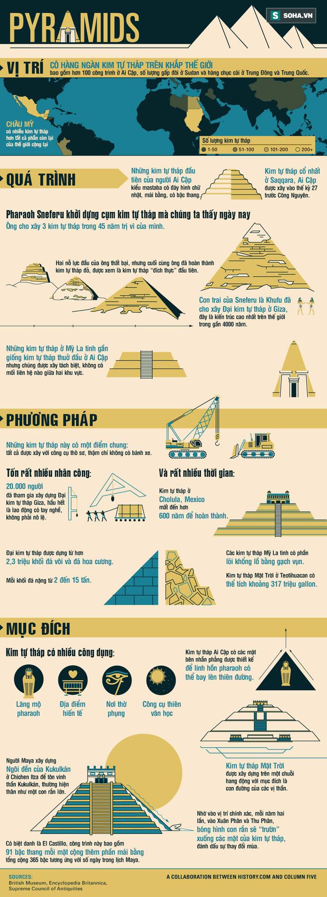 Một infographic, ba phút đọc và nghìn lẻ một bí mật về kim tự tháp! - Ảnh 1.