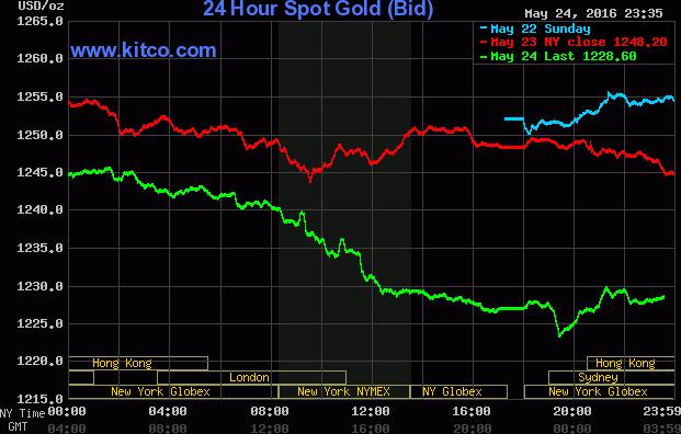 Giá vàng bốc hơi mạnh phiên giao dịch sáng nay - Ảnh 1.