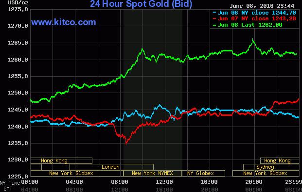 Giá vàng bật tăng mạnh không thể tin nổi - Ảnh 1.