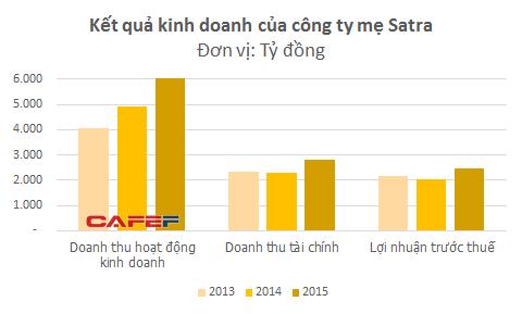Không cần bán một chai bia nào, doanh nghiệp Việt này vẫn thu lãi hơn 2.000 tỷ mỗi năm từ Tiger và Heineken - Ảnh 1.