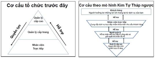 Kim tự tháp ngược - Mô hình quản trị của TGDĐ mà FPT Shop, Viettel Store cũng nên học theo - Ảnh 1.