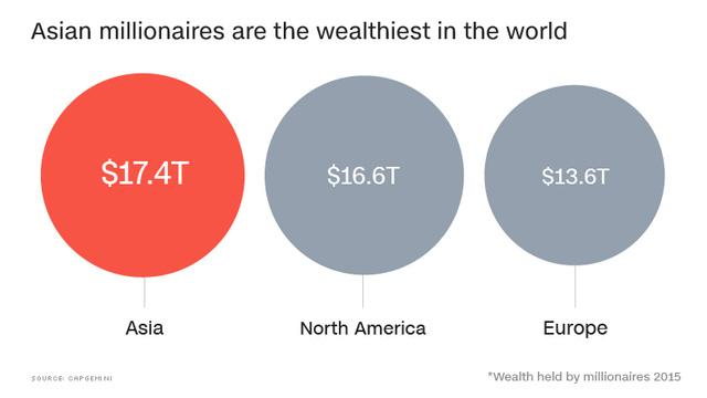 Lượng người giàu ở Trung Quốc, Nhật Bản đã qua mặt Mỹ, châu Âu - Ảnh 1.