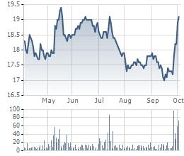 Sau một thời gian dài nằm im, ACB dậy sóng, giá cổ phiếu vượt qua cả Vietinbank và BIDV - Ảnh 1.