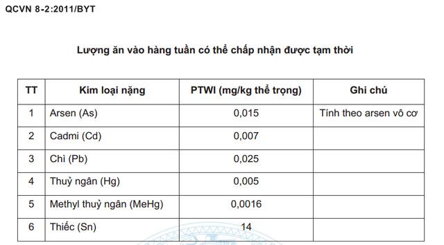 Thạch tín hữu cơ Bộ Y tế không cấm, sao lại khảo sát chất này trong nước mắm gây hoang mang người dùng? - Ảnh 1.
