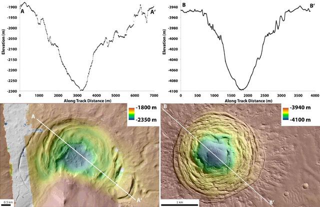 Các nhà khoa học phát hiện ra hai địa điểm có tiềm năng nuôi dưỡng sự sống trên Sao Hỏa - Ảnh 1.