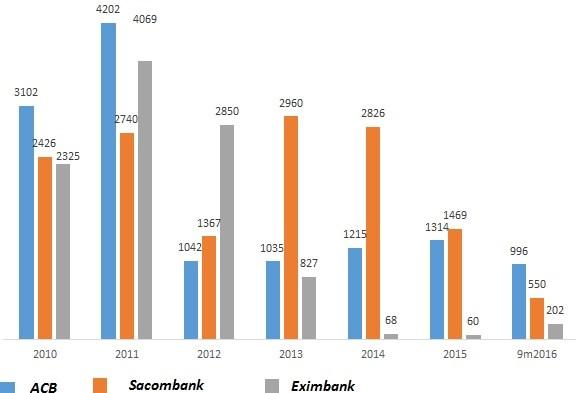 """""""Bộ 3 quyền lực"""" Sacombank – ACB – Eximbank: Ngày ấy, bây giờ - Ảnh 2."""