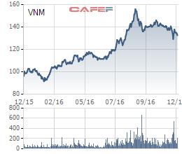 Tập đoàn F&N của tỷ phú Thái đăng ký mua đấu giá lượng cổ phiếu Vinamilk trị giá 500 triệu USD - Ảnh 1.