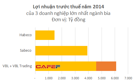 Không cần bán một chai bia nào, doanh nghiệp Việt này vẫn thu lãi hơn 2.000 tỷ mỗi năm từ Tiger và Heineken - Ảnh 2.