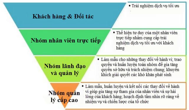 Kim tự tháp ngược - Mô hình quản trị của TGDĐ mà FPT Shop, Viettel Store cũng nên học theo - Ảnh 2.