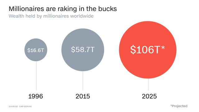 Lượng người giàu ở Trung Quốc, Nhật Bản đã qua mặt Mỹ, châu Âu - Ảnh 2.