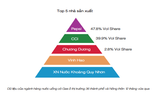 """Suốt chục năm """"không chịu lớn"""", thương hiệu từng thống lĩnh ngành đồ uống Việt đang chật vật để tồn tại - Ảnh 2."""