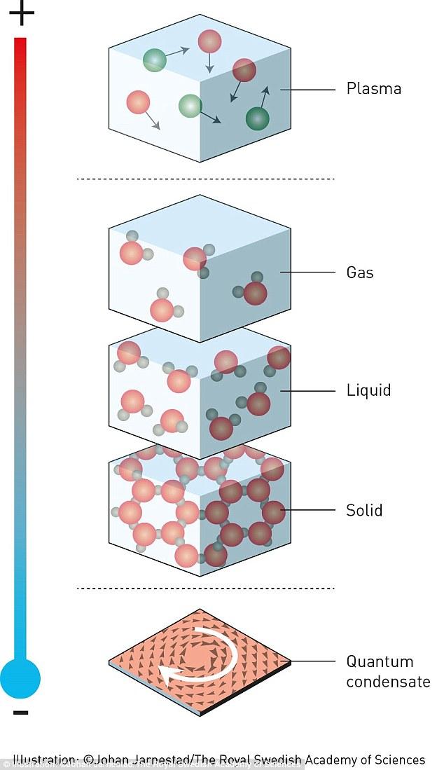 Giải Nobel Vật lý 2016 được trao cho ba nhà khoa học Anh đã mở ra những bí ẩn về vật chất lạ - Ảnh 1.