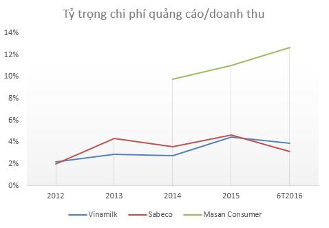 Hé lộ số tiền quảng cáo khổng lồ mà Masan, Vinamilk, Sabeco liên tục phải chi ra để duy trì vị trí dẫn đầu - Ảnh 3.