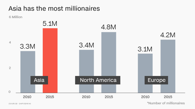 Lượng người giàu ở Trung Quốc, Nhật Bản đã qua mặt Mỹ, châu Âu - Ảnh 3.