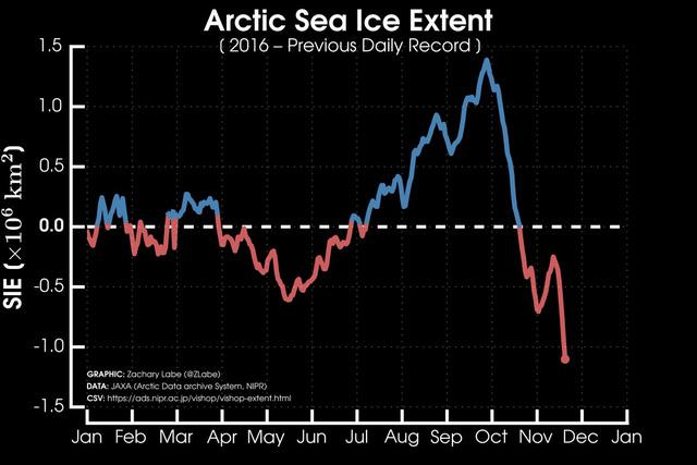 Hiện tượng kì lạ ở Bắc Cực đang khiến chúng ta phải trải qua những hiện tượng thời tiết không bình thường - Ảnh 4.