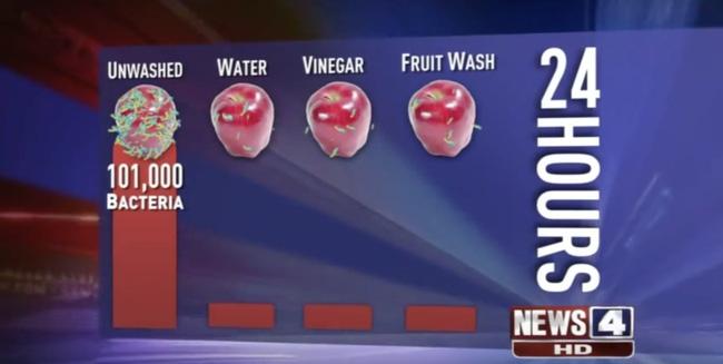 Rửa rau củ quả bằng gì là sạch nhất - đố bạn biết đấy! - Ảnh 5.