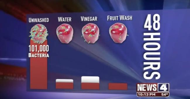 Rửa rau củ quả bằng gì là sạch nhất - đố bạn biết đấy! - Ảnh 6.
