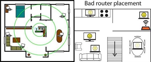 Những mẹo hiệu quả nhất giúp tốc độ Wi-Fi nhà bạn chạy vù vù - Ảnh 2.