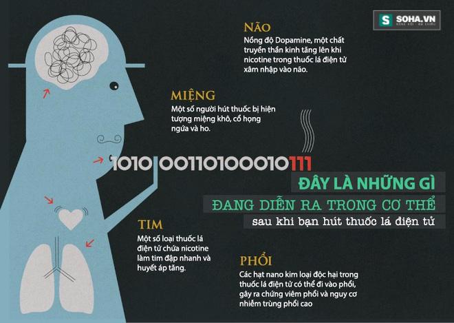 Điều gì xảy ra trong cơ thể sau khi bạn hút thuốc lá điện tử? - Ảnh 4.