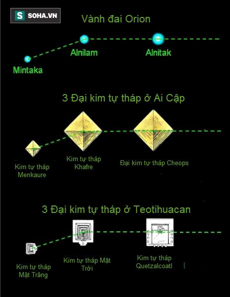 Phát hiện mắt xích chứng minh: Kim tự tháp Ai Cập là công trình của người ngoài Trái Đất? - Ảnh 2.