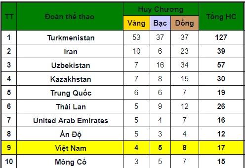 Săn vàng giải châu Á: Việt Nam đua Trung Quốc, chủ nhà vơ vét HCV - Ảnh 2.