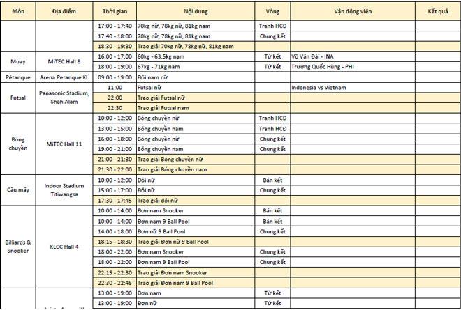 Lịch thi đấu SEA Games ngày 27/8: Việt Nam kiếm tìm mỏ vàng mới - Ảnh 2.