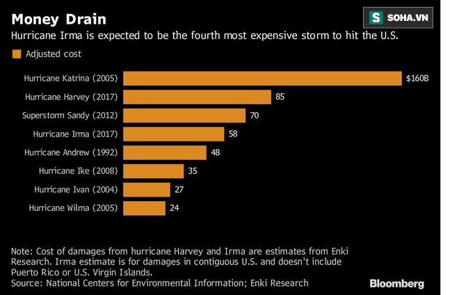 Siêu bão quái vật đổ bộ: Nhật thiệt hại 35 tỷ USD, Mỹ sẽ là 100 tỷ USD - tại sao? - Ảnh 1.