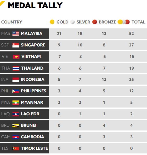 Tổng kết SEA Games 29 ngày 21/8: Ánh Viên phá kỷ lục, giành HCV SEA Games - Ảnh 11.