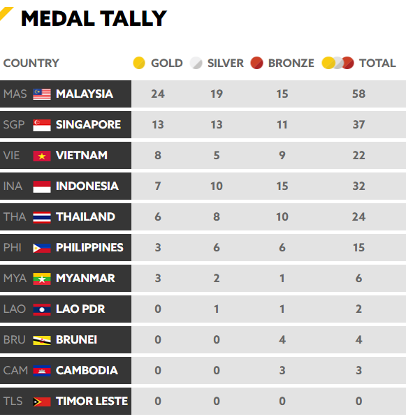 Chốt BXH SEA Games 29 ngày 22/8: Thái Lan vẫn bị Việt Nam bỏ xa - Ảnh 9.