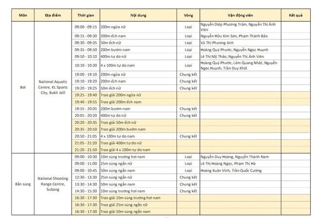 Chốt BXH SEA Games 29 ngày 22/8: Thái Lan vẫn bị Việt Nam bỏ xa - Ảnh 11.
