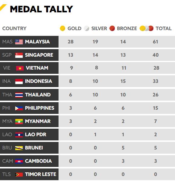 Chốt BXH SEA Games 29 ngày 22/8: Thái Lan vẫn bị Việt Nam bỏ xa - Ảnh 7.