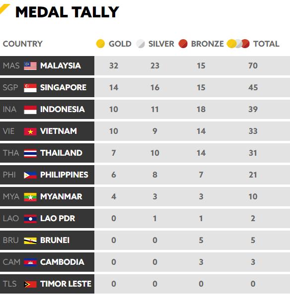Chốt BXH SEA Games 29 ngày 22/8: Thái Lan vẫn bị Việt Nam bỏ xa - Ảnh 5.