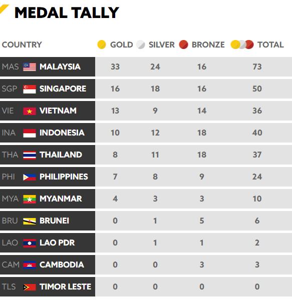 Chốt BXH SEA Games 29 ngày 22/8: Thái Lan vẫn bị Việt Nam bỏ xa - Ảnh 4.