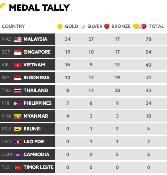 Chốt BXH SEA Games 29 ngày 22/8: Thái Lan vẫn bị Việt Nam bỏ xa - Ảnh 2.