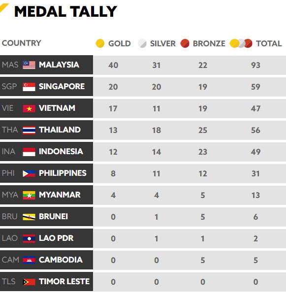 Tổng kết BXH SEA Games 29 ngày 23/8: Singapore rất cố gắng nhưng vẫn sau Việt Nam - Ảnh 9.